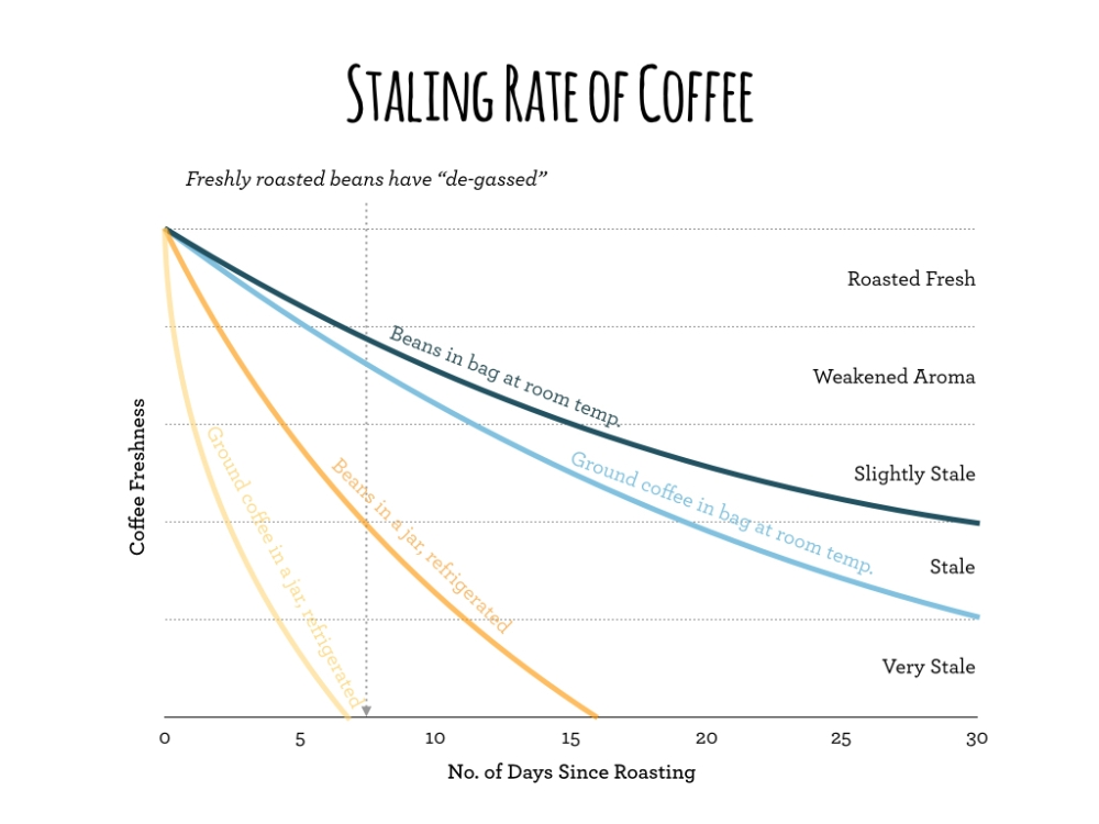 staling rate of coffee.001.jpeg.001.jpeg